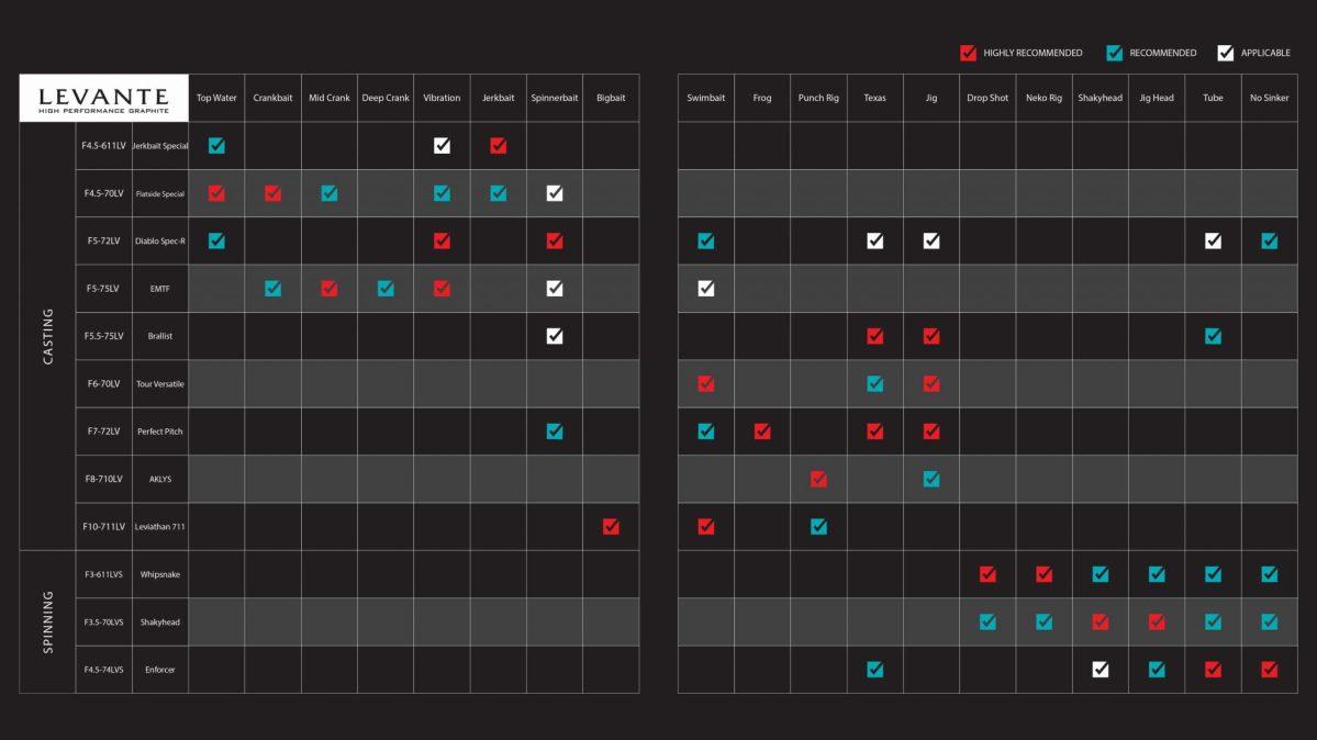 Megabass-Levante-Rod-Application-Chart