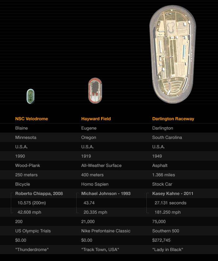 Oval Racing Track Comparison - U.S.A.