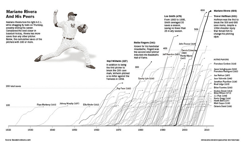 How Mariano Rivera Compares to Baseball's Best Closers :: chartsnthings