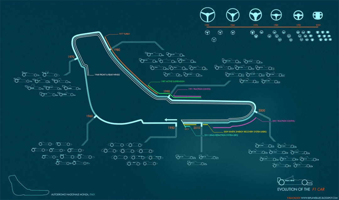 Evolution of the F1 Car :: By Ruf Blacklock