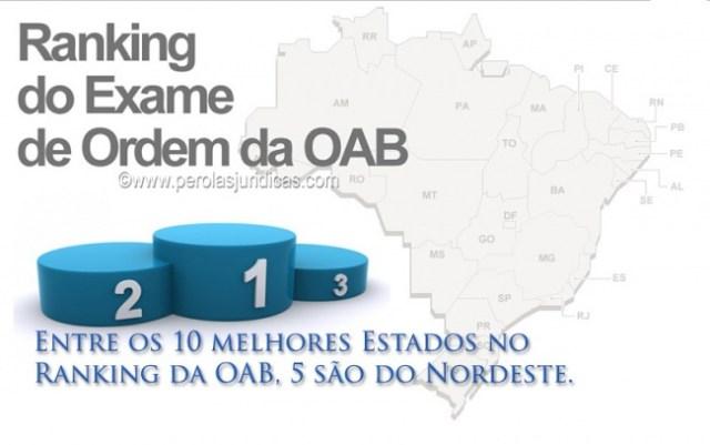 ranking da oab