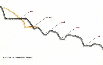 Larga evolución del camino en Epersaroko Bizkarra