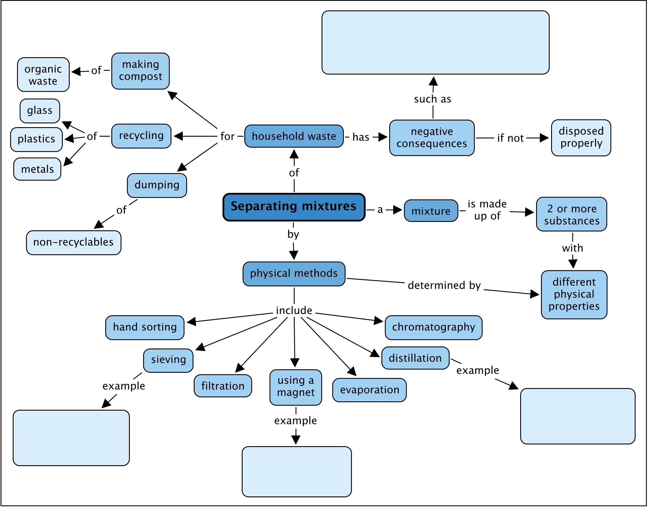 Concept Concept Concept Mapping Megan Beckett