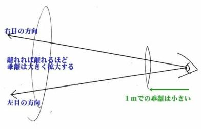 1メータ先の右左で17cmの差が生じる度数
