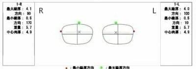 レンズレイアウト Xはレンズ光学中心