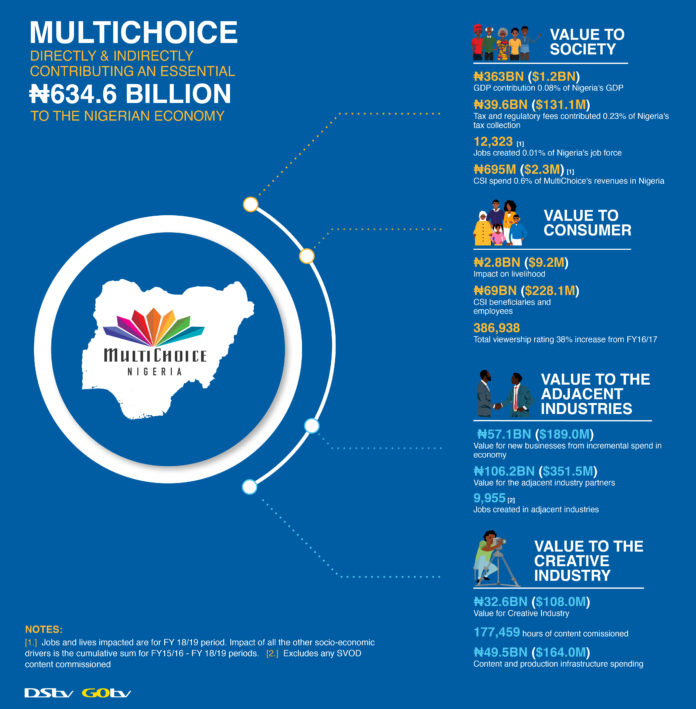MultiChoice invests N800bn in the Nigerian economy in 5 years -Report
