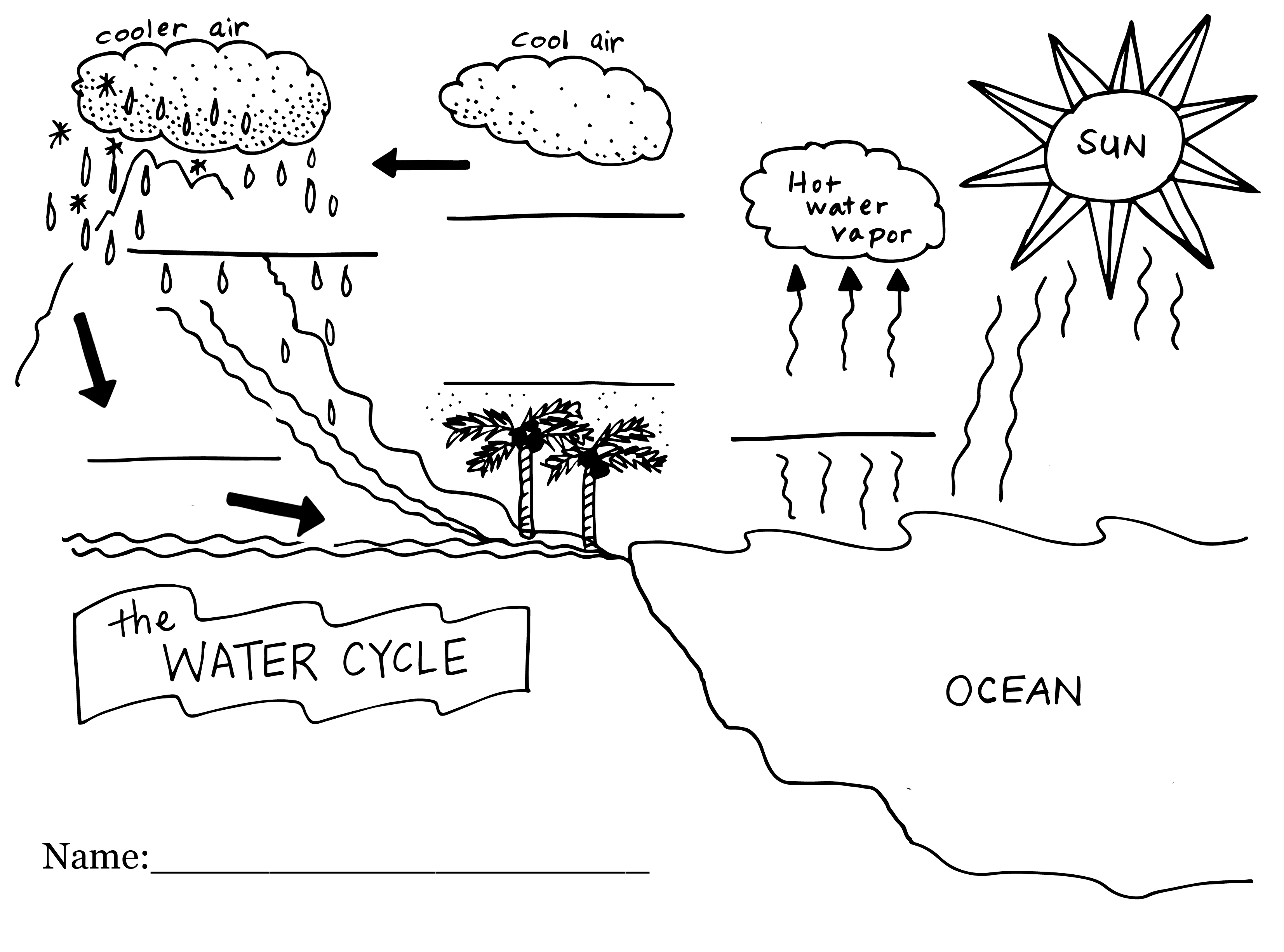 water cycle diagram worksheet answers