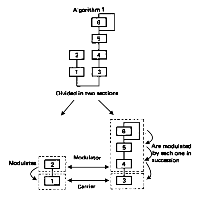 Breaks down the 6-operator algorithm visually. Shows how the six operators are divided into two sections, modulator and carrier.