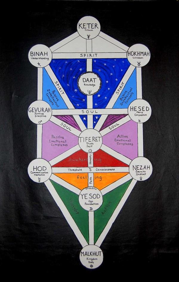 Tree Of Life Healing Journey Megan Wagner