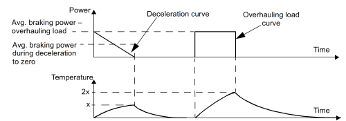 small resolution of deceleration and overhauling curves