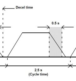 abb duty cycle example 1 [ 1506 x 539 Pixel ]