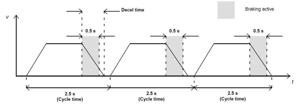 medium resolution of abb duty cycle example 1