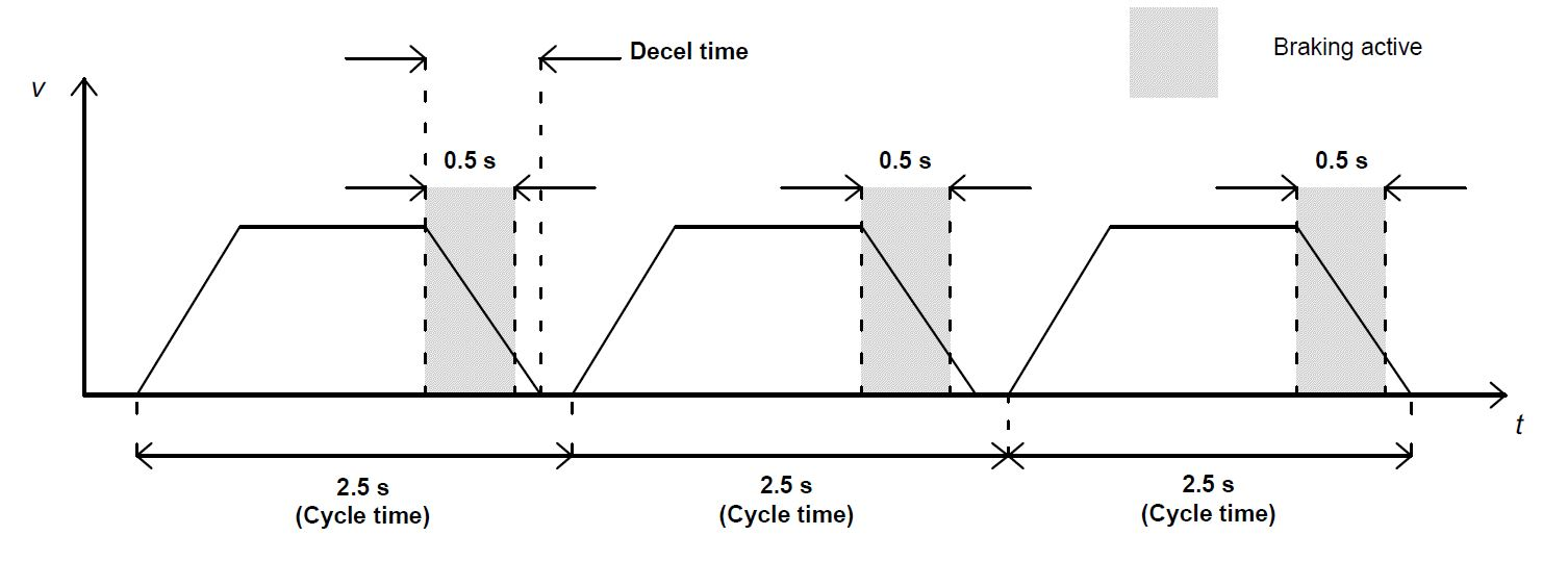hight resolution of abb duty cycle example 1