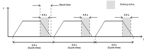 small resolution of abb duty cycle example 1