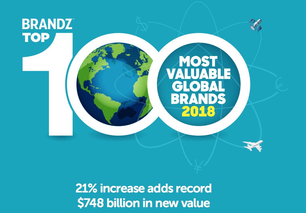 Las marcas más valiosa del mundo