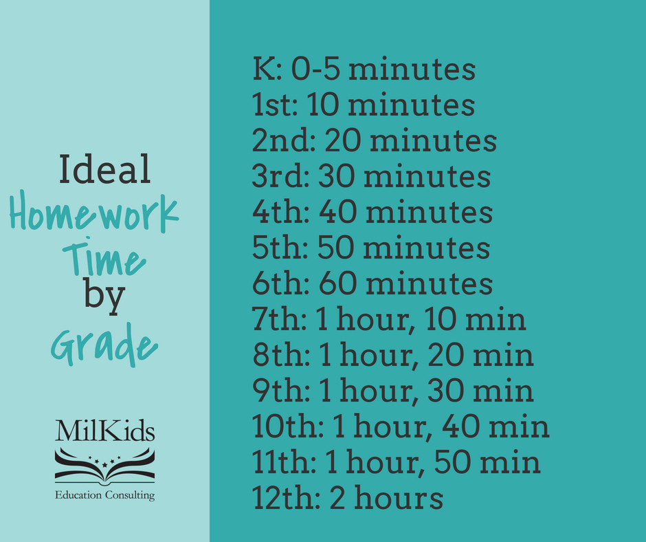 Limit your child's homework time to take some of the stress off!
