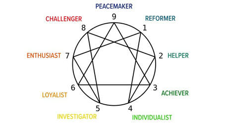 Enneagram: the new zodiac?