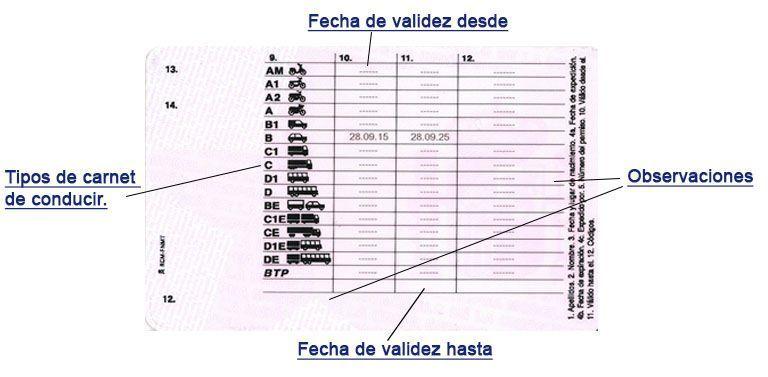 Dónde encontrar la fecha de caducidad del carnet de conducir