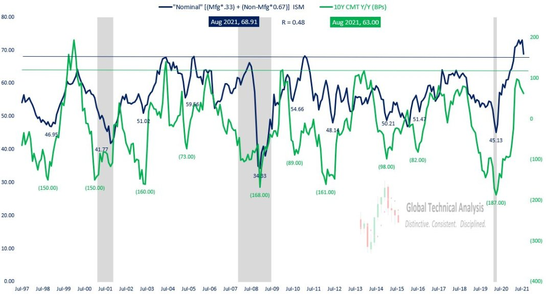'Nominal' ISM, Weighted Mfg & Services