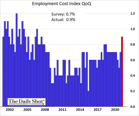 The US employment cost index increased by most since 2007 in the first quarter.
