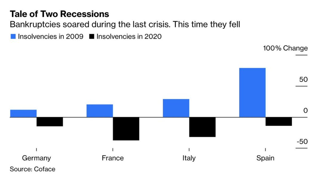 Bankruptcies soared during the last crisis. This time they fell