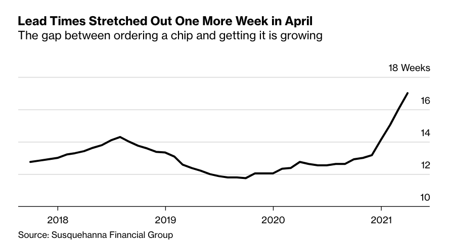 Shortages in the semiconductor industry, which have already slammed automakers and consumer electronics companies, are getting even worse, complicating the global economy's recovery from the coronavirus pandemic