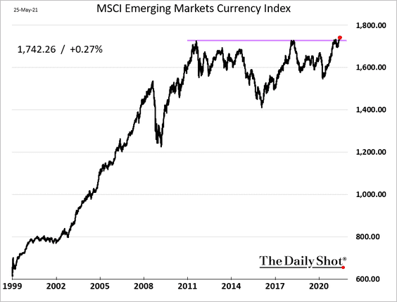 The MSCI EM Currency Index hit a record high as the US dollar slumps.