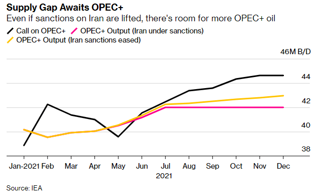 HelenCRobertson: The IEA reckons global oil demand may return to pre-pandemic levels in a year #OOTT