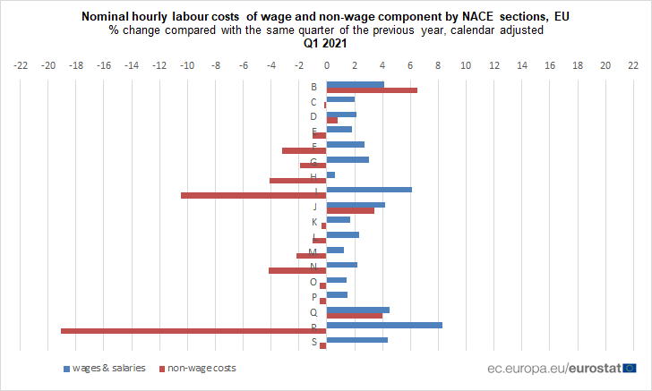 Annual growth in euro area hourly #LabourCosts at 1.5% in Q1 2021 (EU +1.7%)
