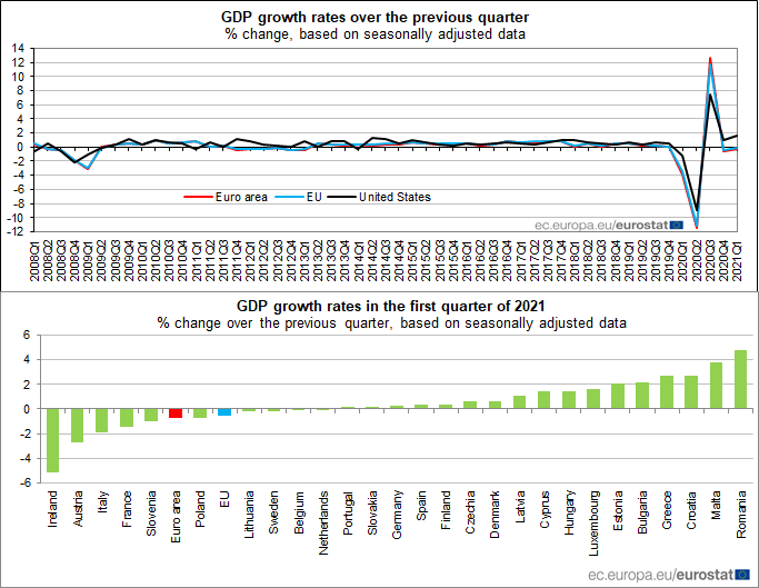 Euro area #GDP -0.3% in Q1 2021, -1.3% compared with Q1 2020