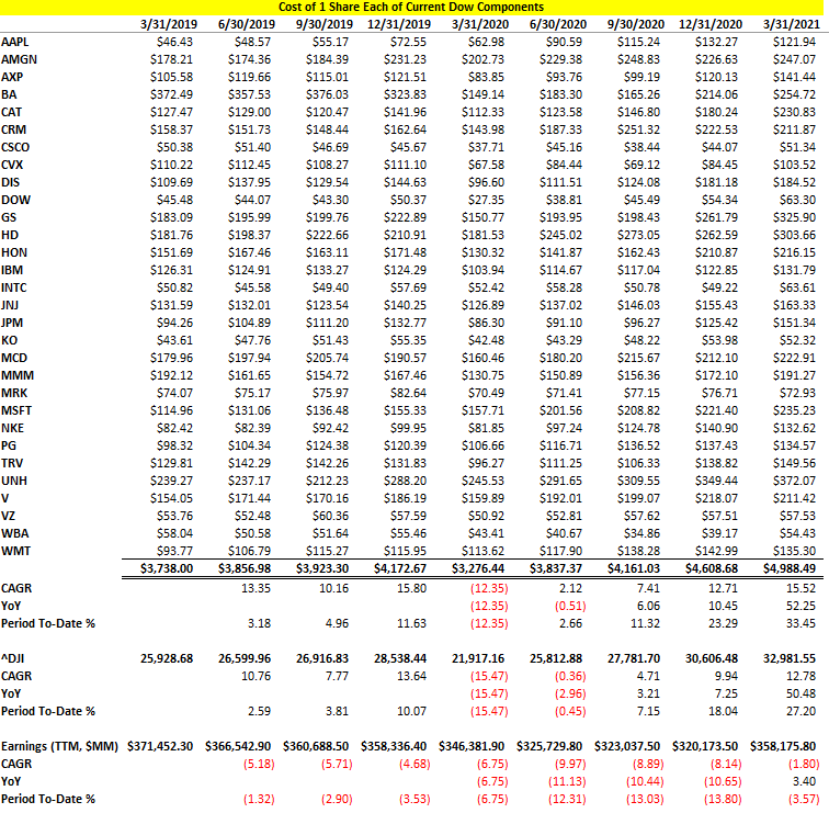 DJIA, Constituents, Price, Earnings
