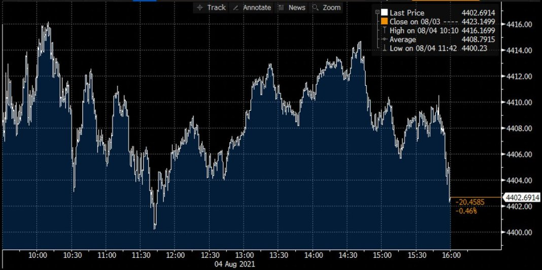 S&P 500 declined 📉 0.5% on Wednesday