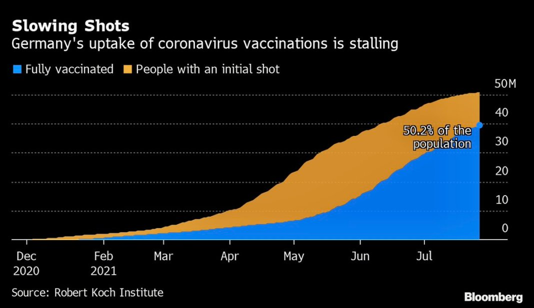 Good Morning from #Germany which hit key milestone in its efforts to overcome coronavirus pandemic w