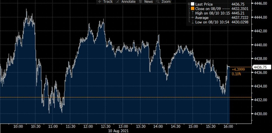 S&P 500 edged 0.1% higher 📈 to a record on Tuesday despite the drop in tech stocks