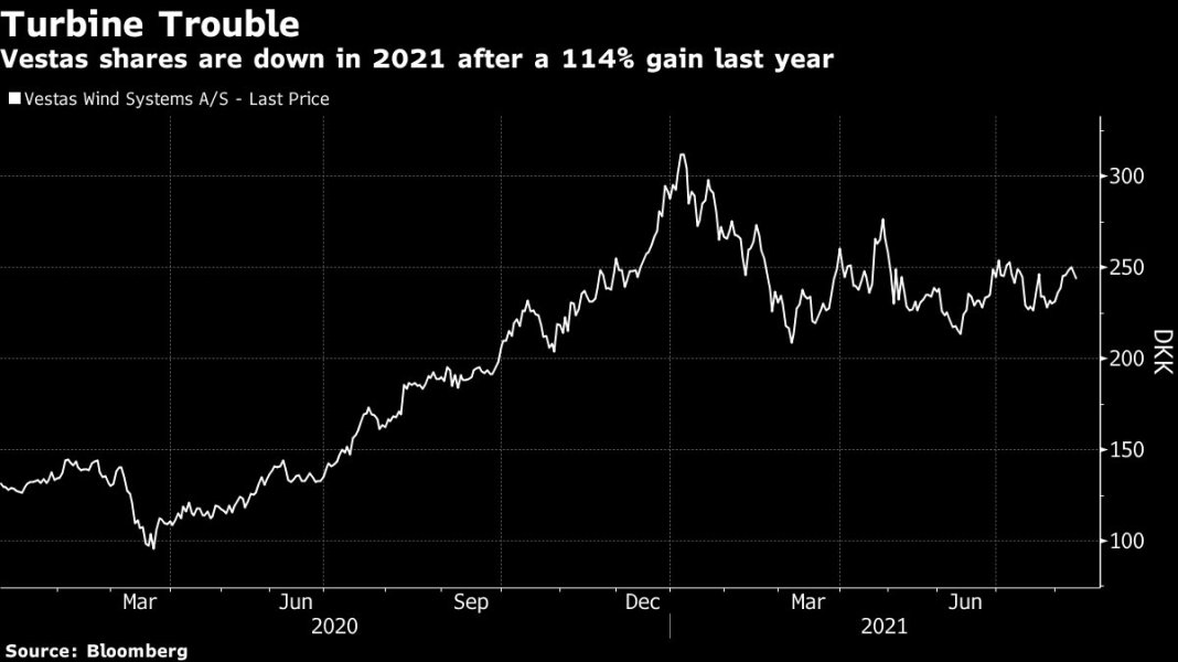 Commodity inflation squeezes profits for wind giant Vestas. Danish company cut its outlook for earni