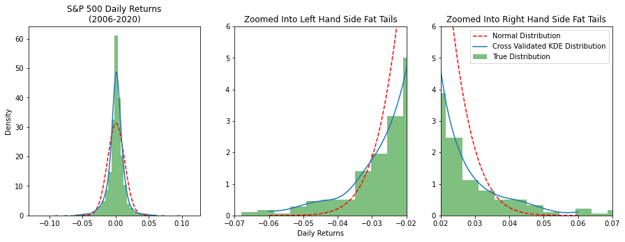 Continuing down the Python learning path... comparing normal distribution, fit KDE distribution, and