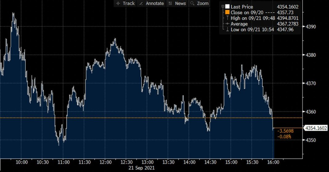 S&P 500 ended 📉 0.1% lower on Tuesday