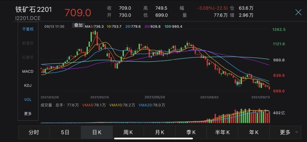 #China's most-traded #IronOre futures in #Dalian, for Jan delivery, slid as much as 4% to break through 700 yuan/tonne mark and hit the lowe
