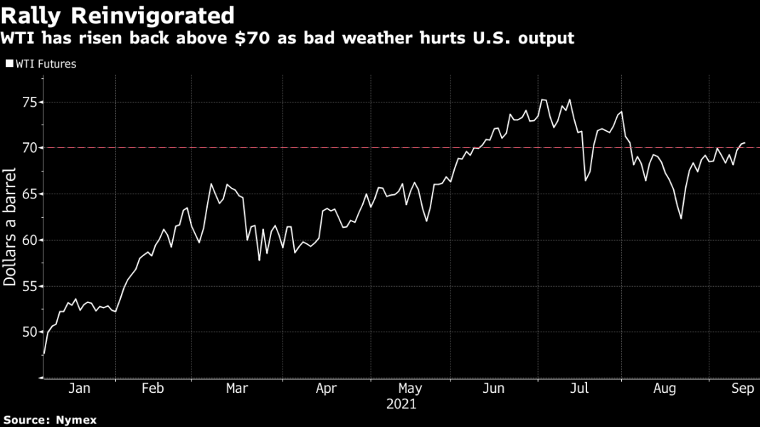#5Things-Inflation -Oil supply-Long Covid-Markets quiet-Apple