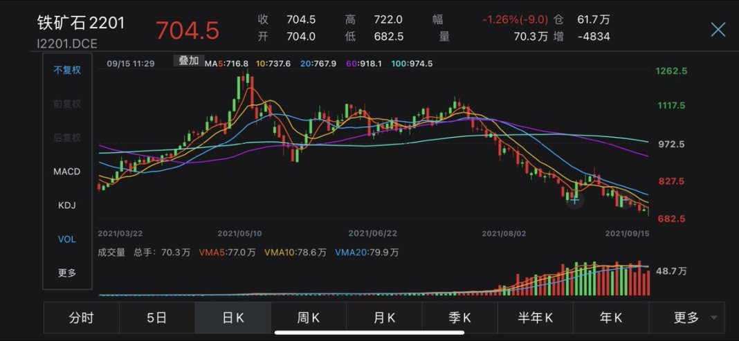 #China's most-traded #IronOre futures in Dalian fell as much as 4.4% in the morning session on Wed to hit 682.5 yuan/tonne, the lowest since