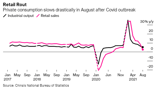 China's economy weakened further in August as a fresh Covid outbreak curbed consumer spending and travel