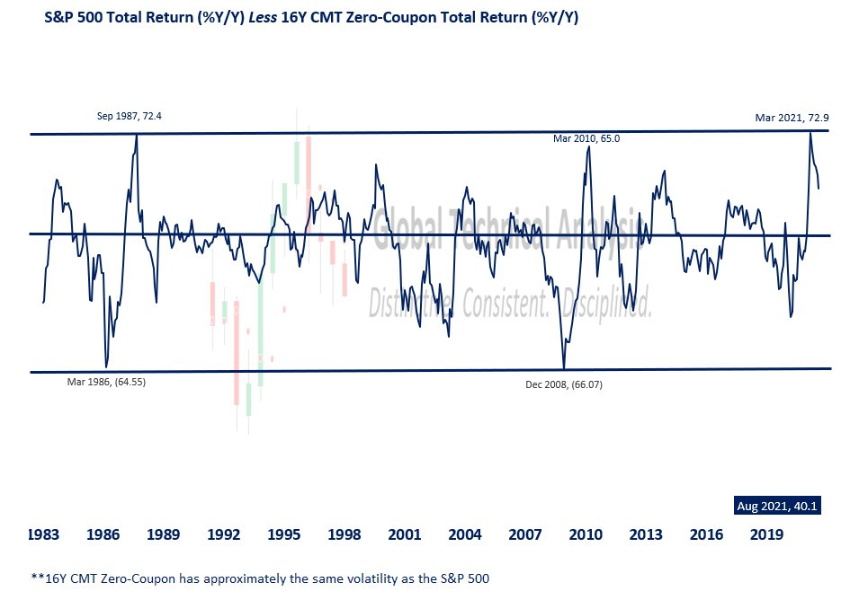 Relative Performance, August 2021