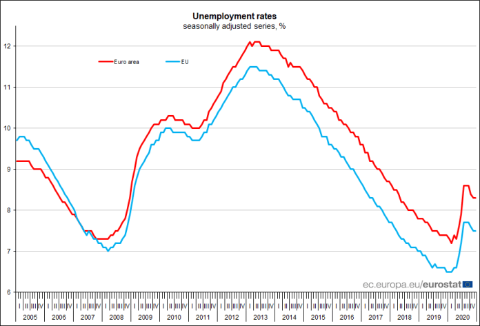 Euro area #unemployment stable at 8.3% in December 2020, EU stable at 7.5%