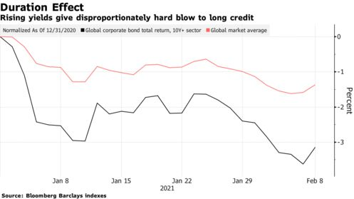 business: Credit traders lose money like it's 2018 on record rate risk