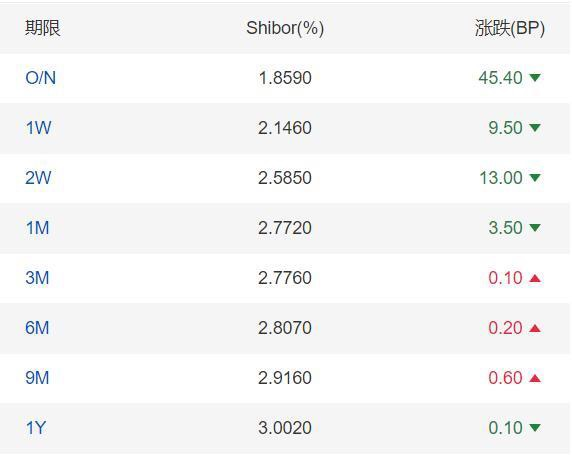 #China's short-term money market rates continue to ease on Wed.The Shanghai Interbank Offered Rate (#Shibor) for the overnight tenor falls