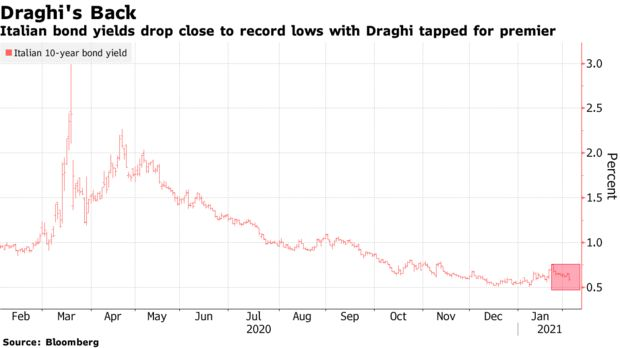 ZSchneeweiss: Italy's investors laud Draghi's return to keep markets calm via @johnainger