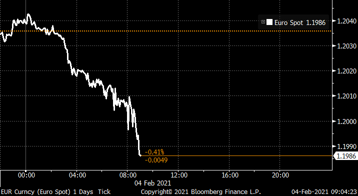 The euro drops below $1.20 for the first time this year