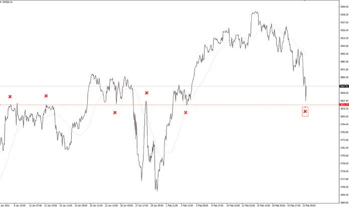 There is something important about that 3800/3820 figure. $SPX