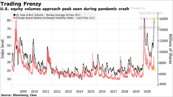 Equity Volume approaching March pandemic panic