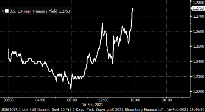 U.S. 10-year Treasury yield at highest in almost a year